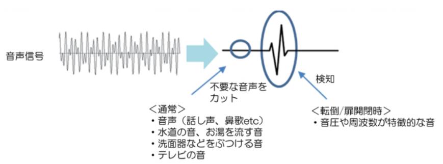 音声フィルタリングアルゴリズム